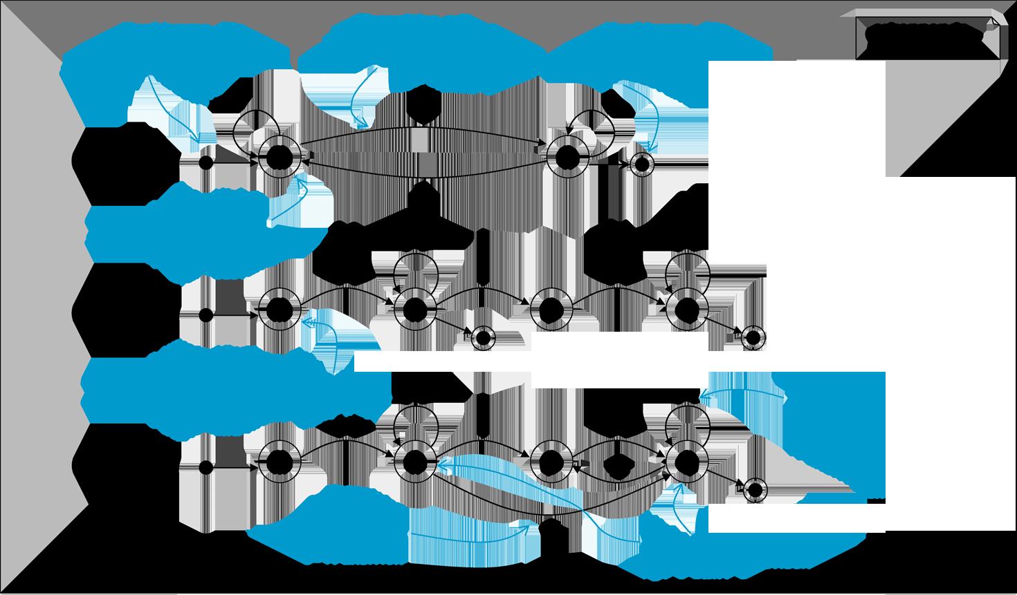 B. Rumpe: Modellierung mit UML